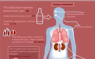 Отравление метанолом: симптомы и лечение