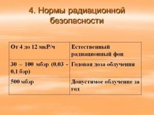 Нормы радиации
