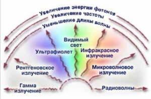 Влияние радиации