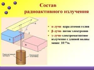 Типы радиоактивного излучения
