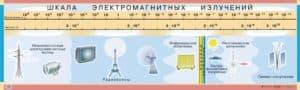 Электромагнитные излучения