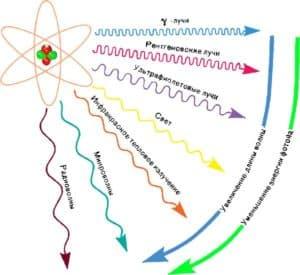 Излучение электромагнитных волн