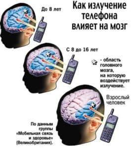 Влияние излучения телефона на мозг