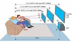 Оптимальное расстояние просмотра телевизора