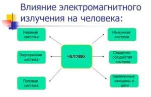 Влияние электромагнитного излучения