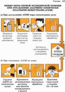 Общие меры первой медицинской помощи при отравлении