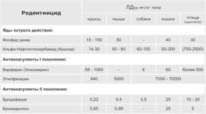 Таблица летальных доз родентицидов для животного