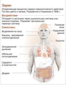 Зарин: воздействие и симптомы