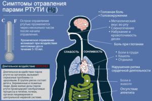 Симптомы отравления парами ртути (Hg)