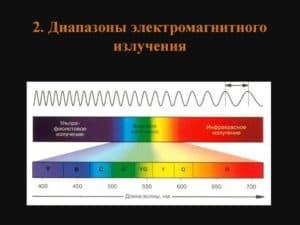 Диапазоны электромагнитного излучения