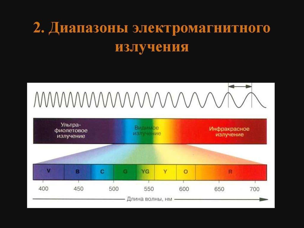 электромагнитное излучение это картинка хотелочки