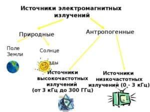 Источники электромагнитных излучений