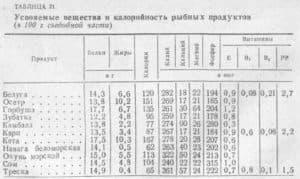 Таблица калорийности сортов рыбы