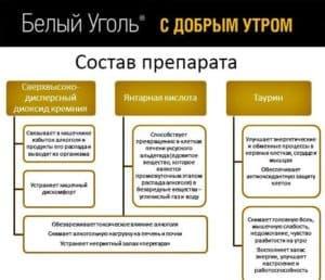 Состав препарата «Белый уголь»