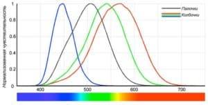 Спектральная чувствительность глаза