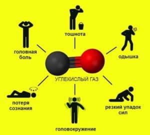 Симптомы отравления углекислым газом
