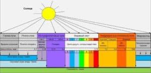 Спектр солнечного излучения