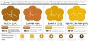 Отравляющие газы и их действие