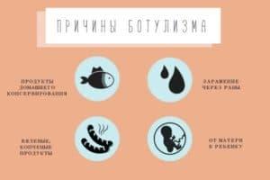 Причины возникновения ботулизма