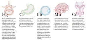 Последствия хронической интоксикации различными веществами