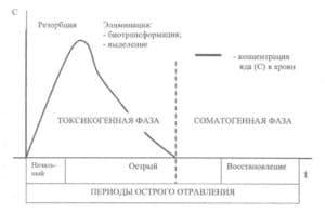 Стадии острой экзогенной интоксикации