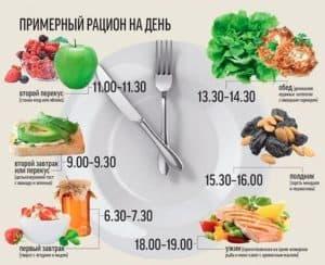 Здоровая диета - рацион на день